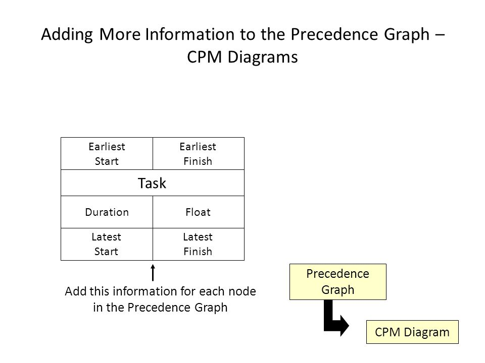 Adding More Information to the Precedence Graph – CPM Diagrams