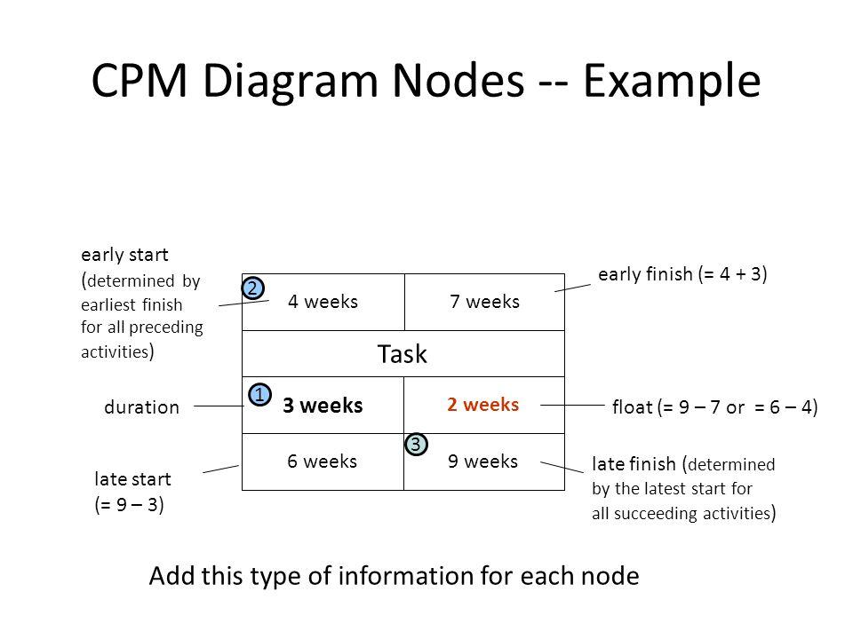 CPM Diagram Nodes -- Example