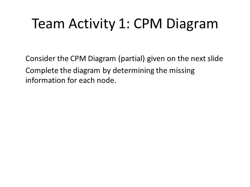 Team Activity 1: CPM Diagram
