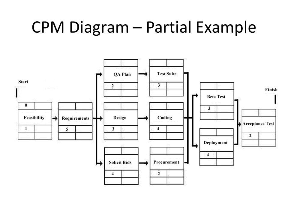 CPM Diagram – Partial Example