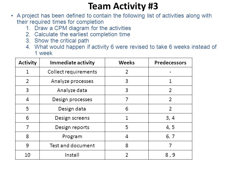 Team Activity #3 A project has been defined to contain the following list of activities along with their required times for completion.