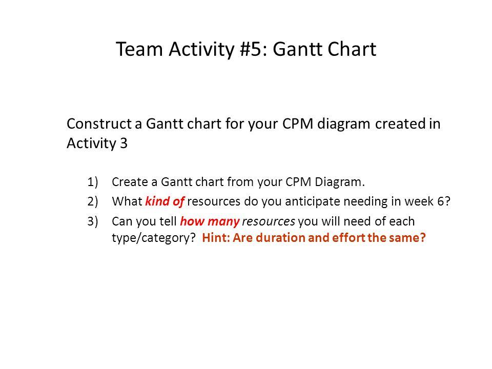 Team Activity #5: Gantt Chart