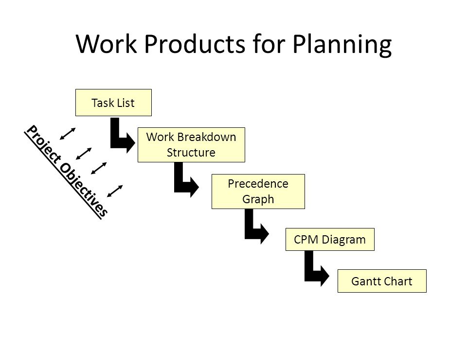Work Products for Planning