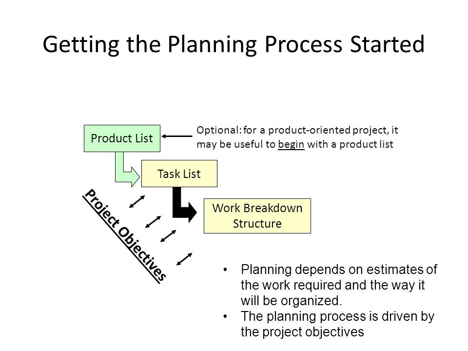 Getting the Planning Process Started