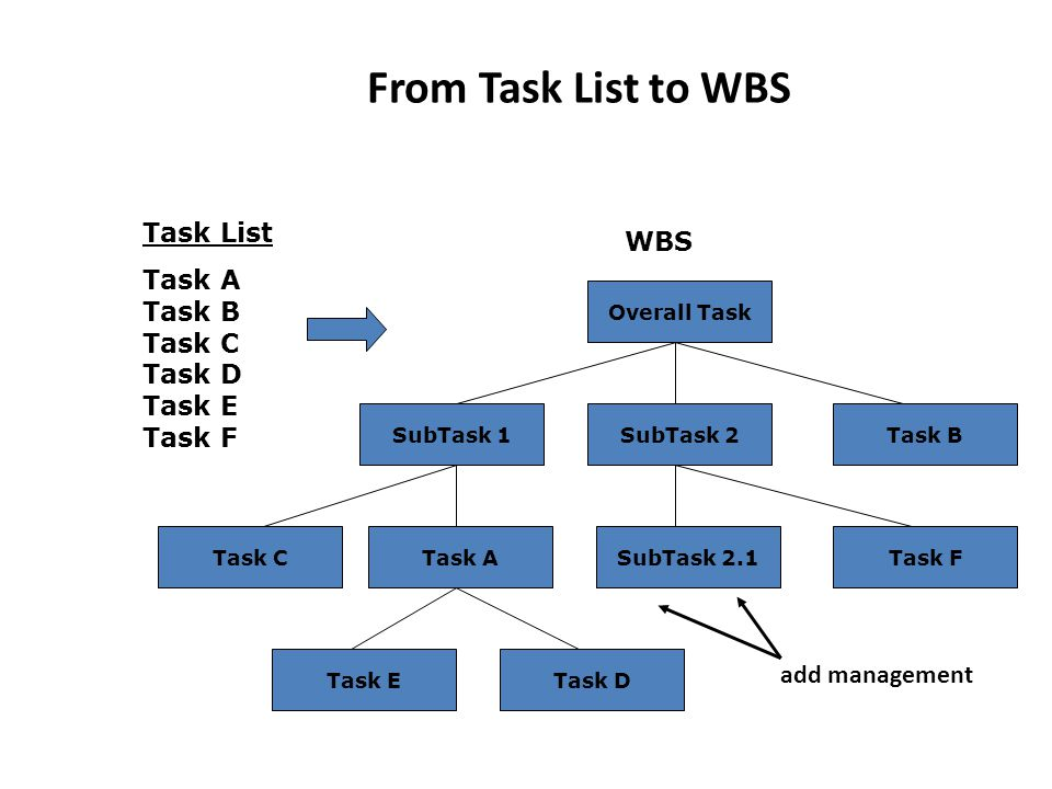 From Task List to WBS Task List WBS