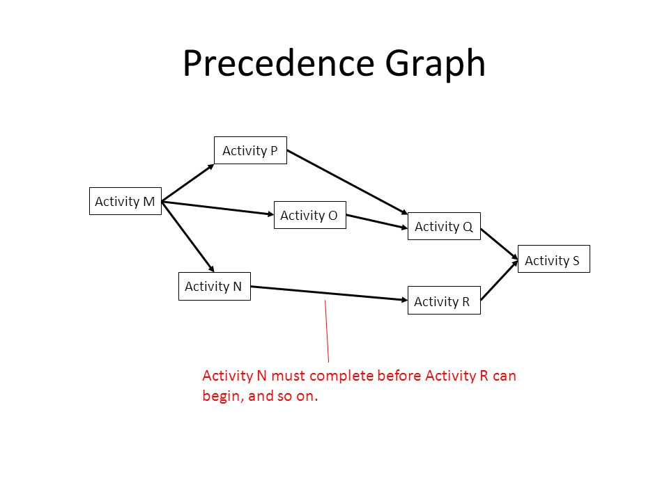 Precedence Graph Activity P. Activity M. Activity O. Activity Q. Activity S. Activity N. Activity R.