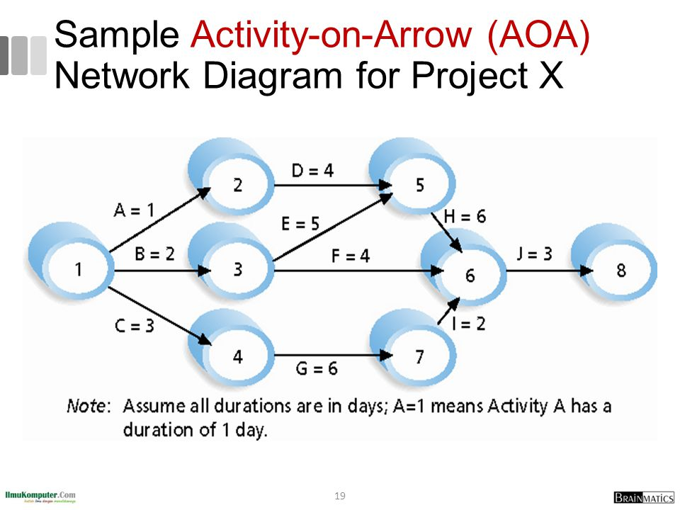 Sample Activity-on-Arrow (AOA) Network Diagram for Project X