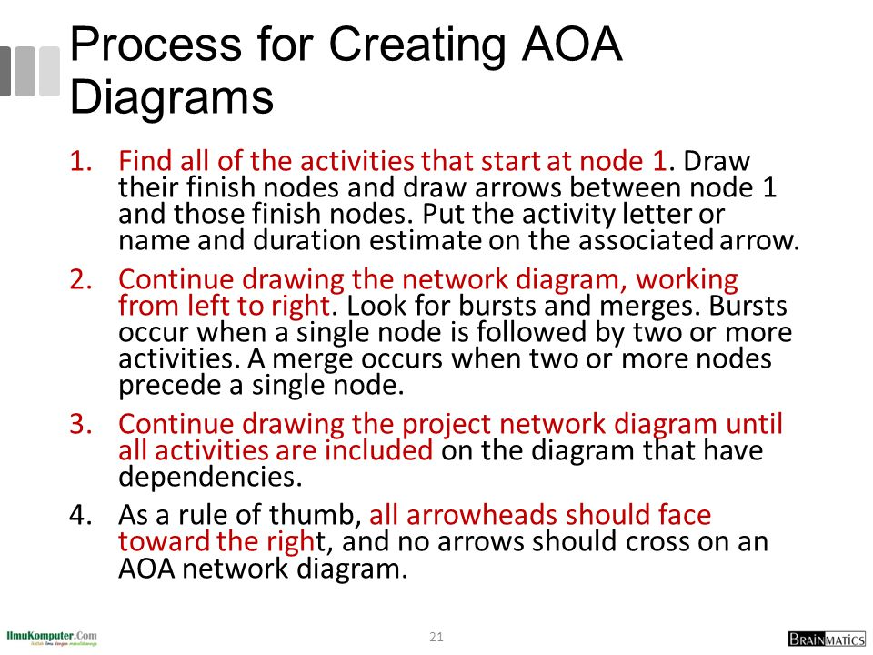 Process for Creating AOA Diagrams