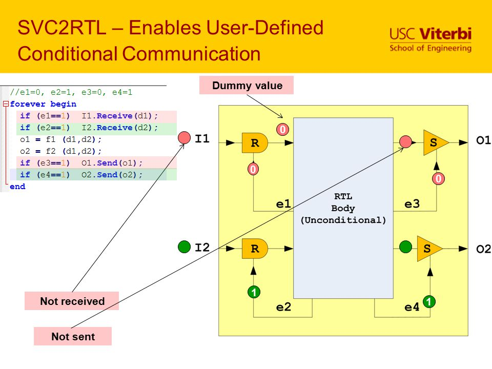 SVC2RTL – Enables User-Defined Conditional Communication