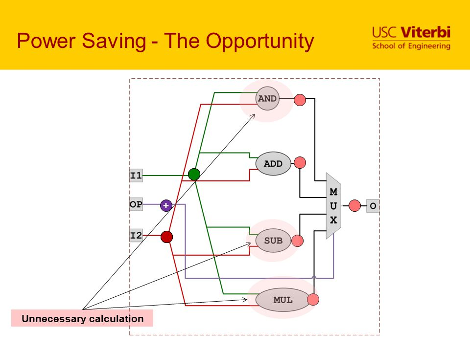 Power Saving - The Opportunity