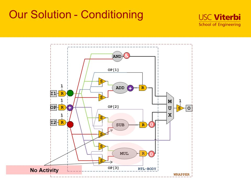 Our Solution - Conditioning