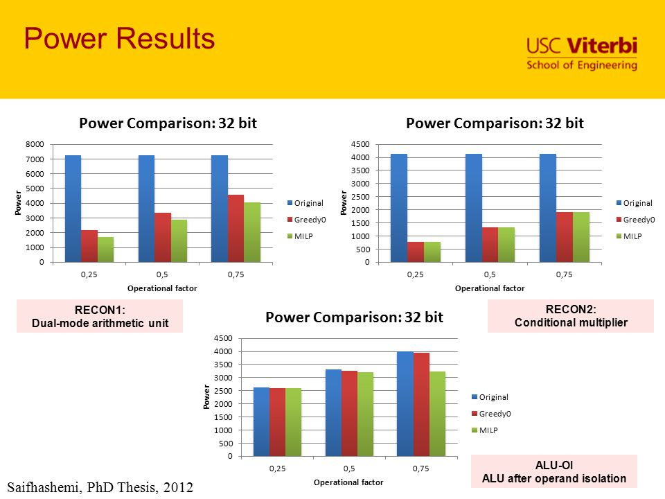 Power Results Saifhashemi, PhD Thesis, 2012 RECON1: