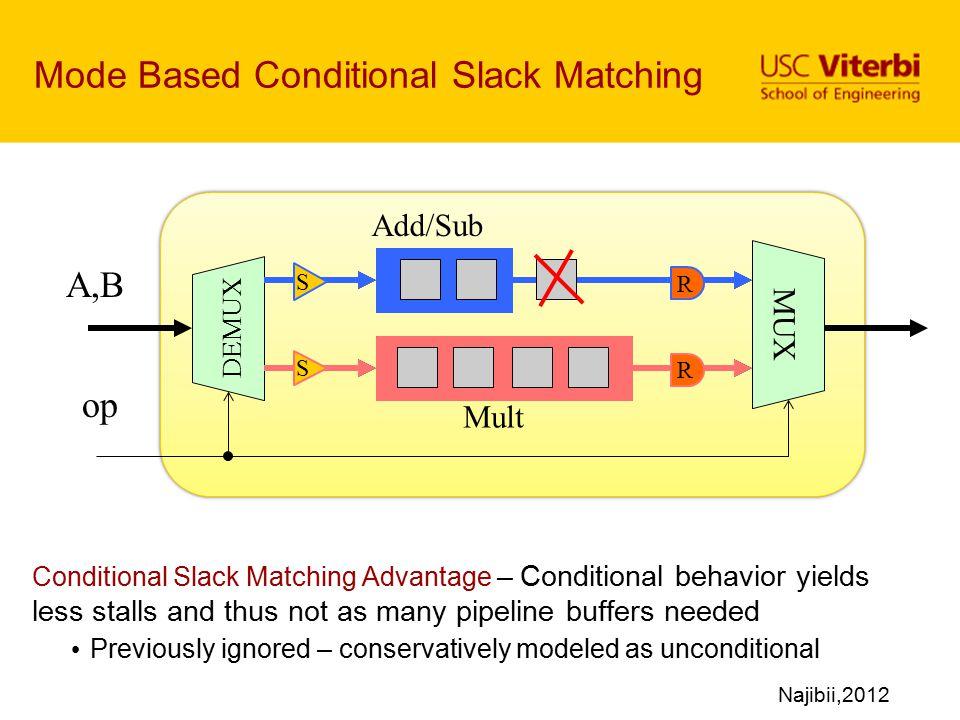 Mode Based Conditional Slack Matching