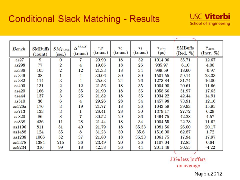 Conditional Slack Matching - Results
