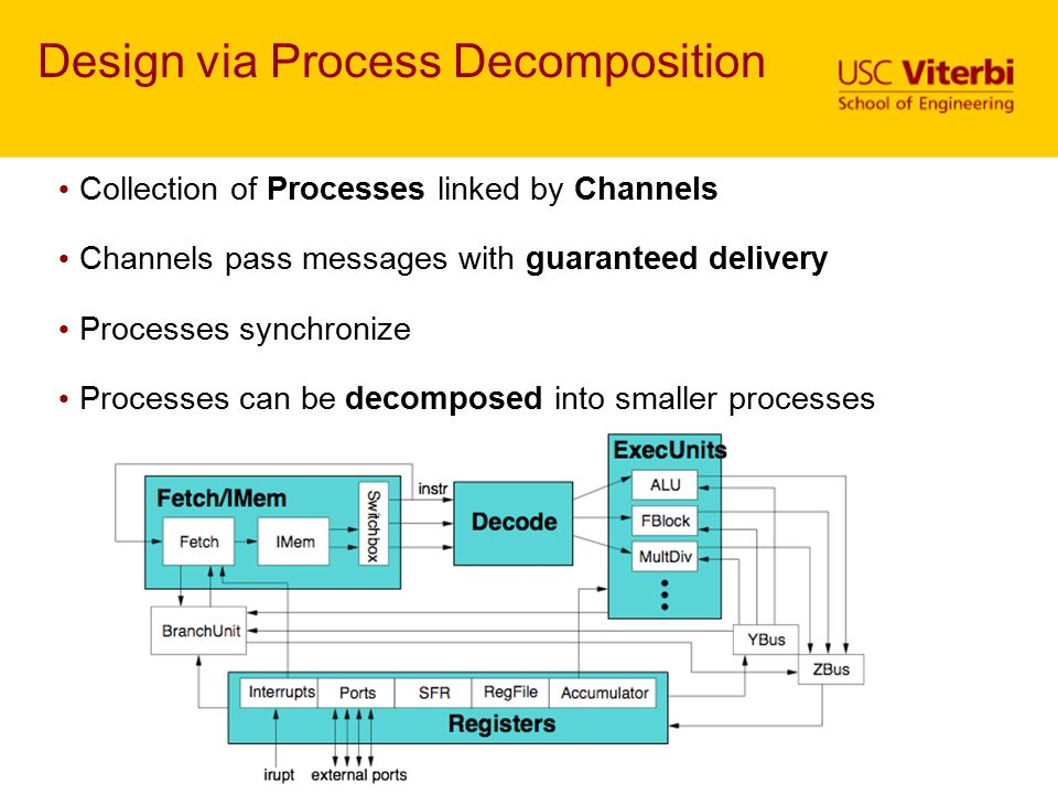 Design via Process Decomposition