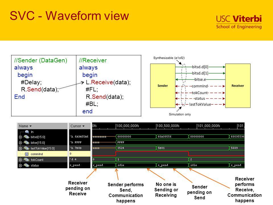 SVC - Waveform view //Sender (DataGen) always begin #Delay;