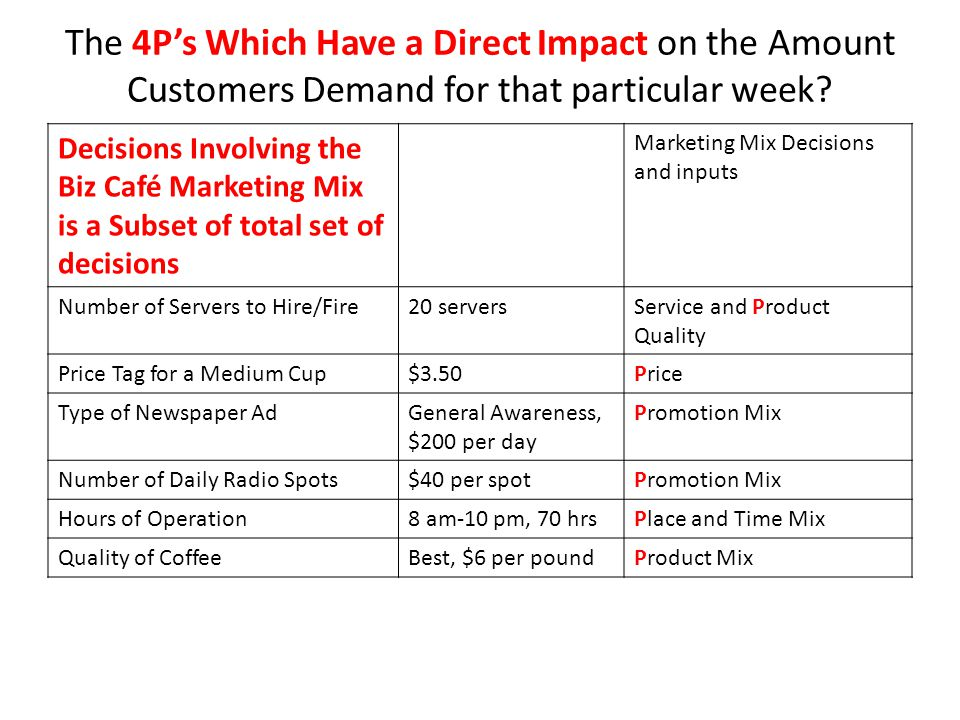 The 4P's Which Have a Direct Impact on the Amount Customers Demand for that particular week