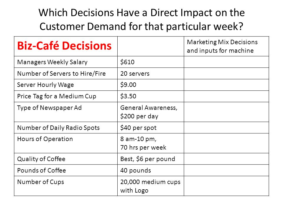 Which Decisions Have a Direct Impact on the Customer Demand for that particular week