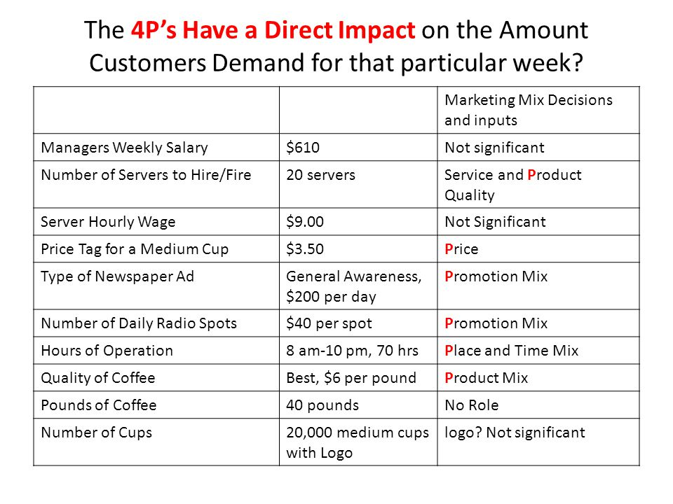The 4P's Have a Direct Impact on the Amount Customers Demand for that particular week