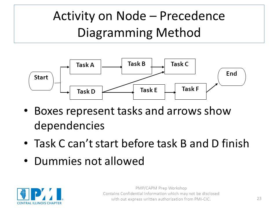 Activity on Node – Precedence Diagramming Method