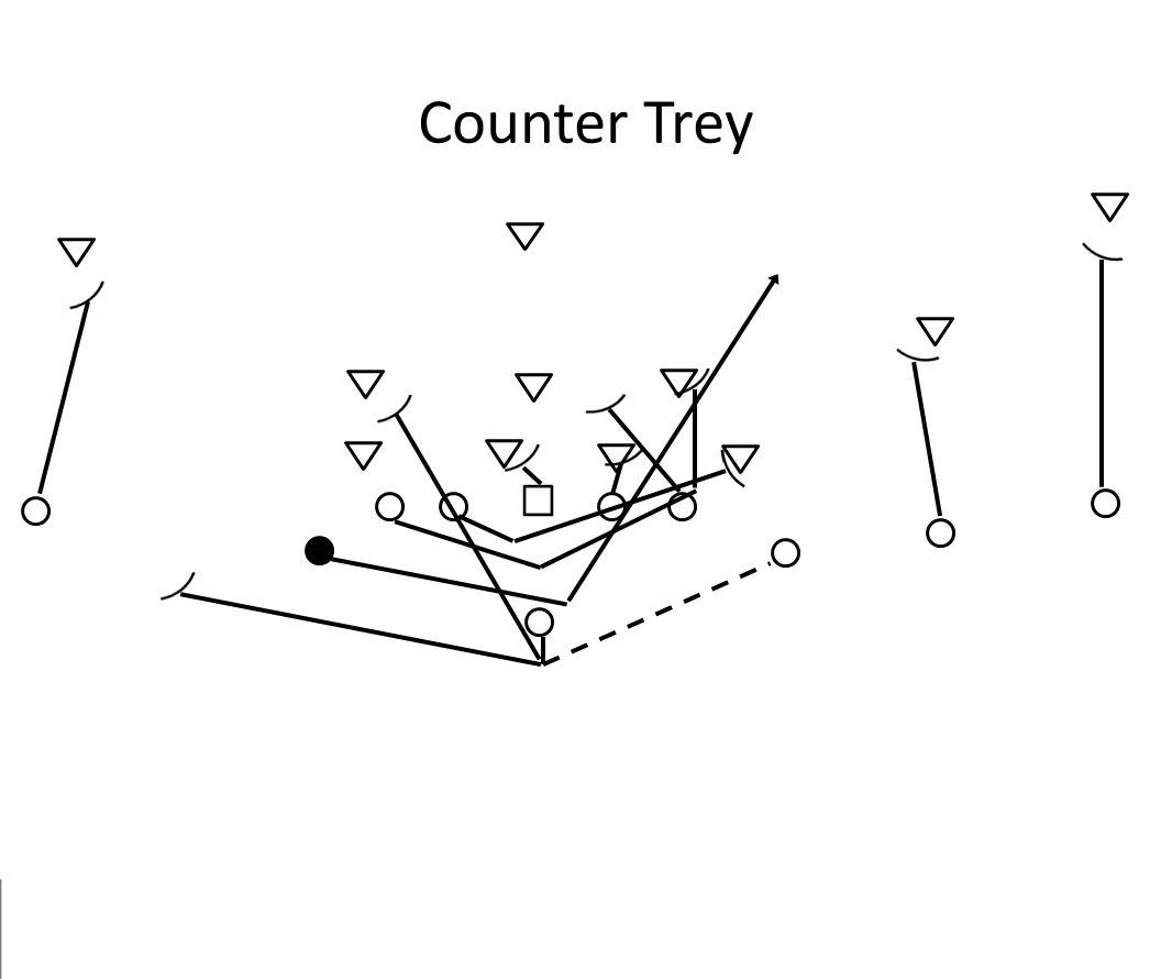Counter Trey