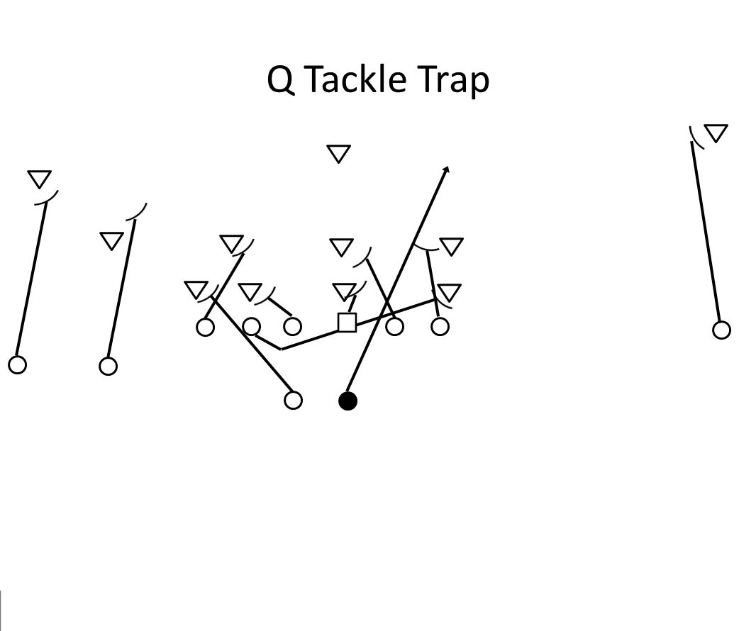 Q Tackle Trap