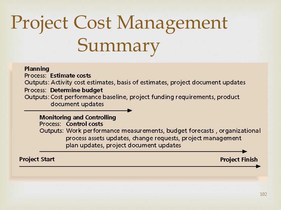 Project Cost Management Summary