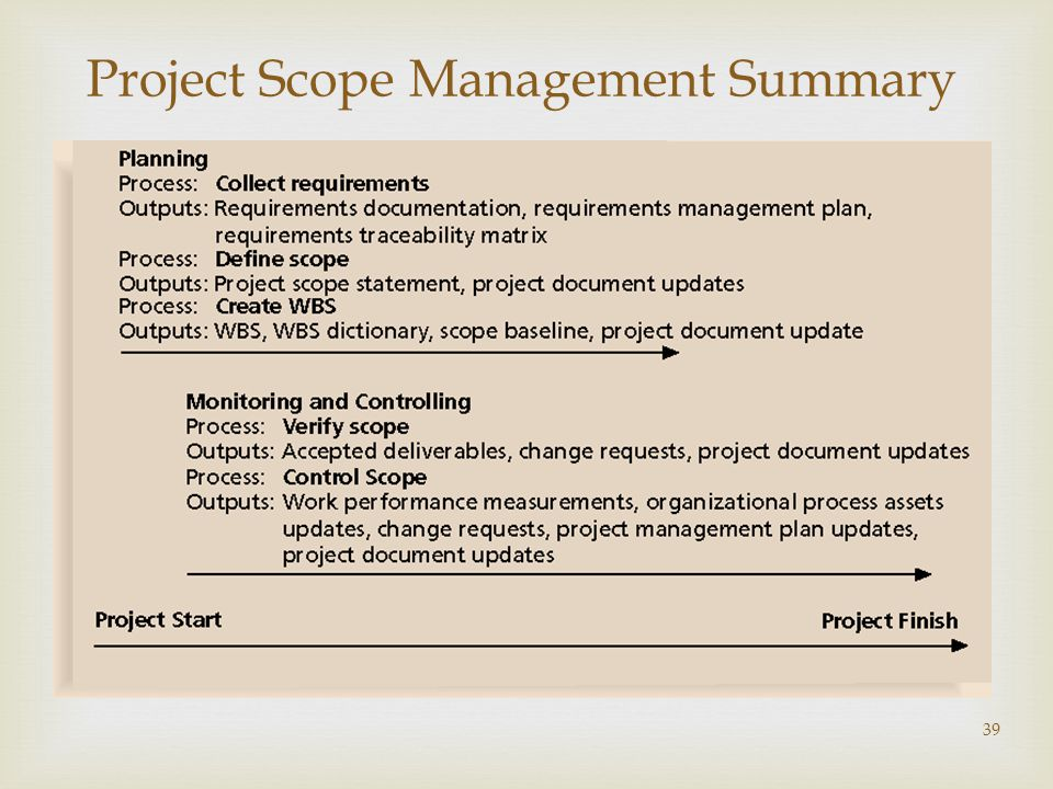 Project Scope Management Summary