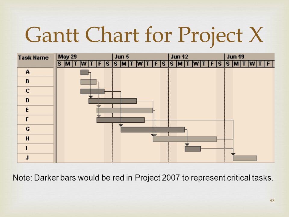 Gantt Chart for Project X