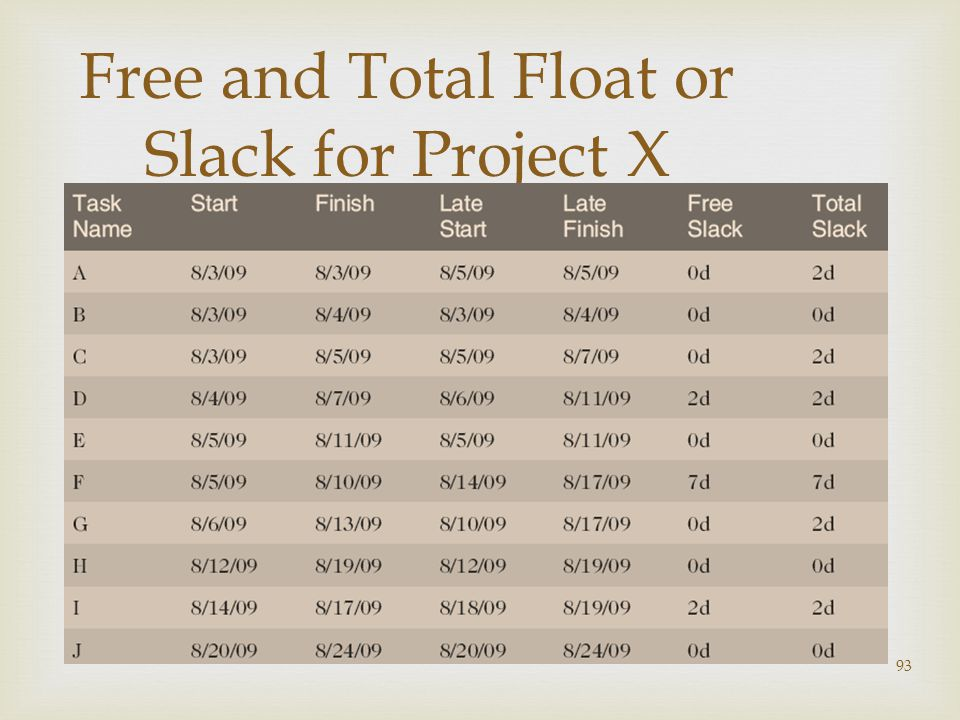 Free and Total Float or Slack for Project X