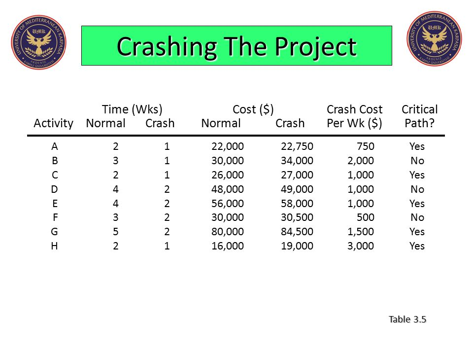 Crashing The Project Time (Wks) Cost ($) Crash Cost Critical Activity Normal Crash Normal Crash Per Wk ($) Path