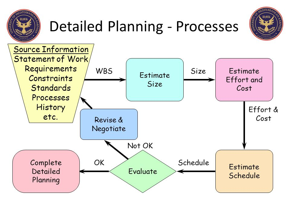 Detailed Planning - Processes