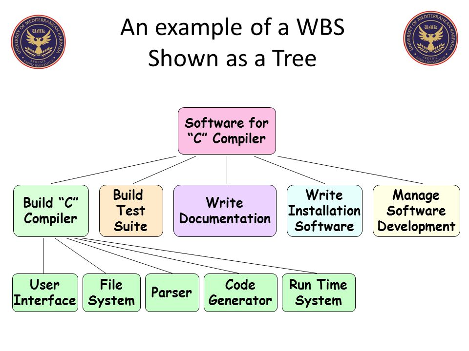 An example of a WBS Shown as a Tree