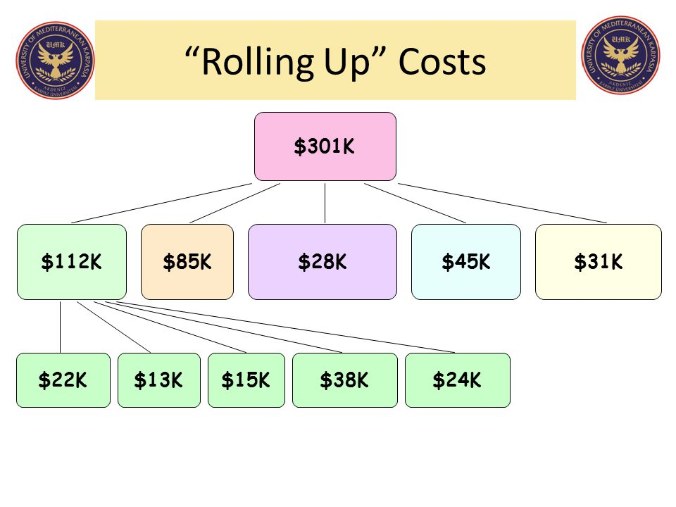 Rolling Up Costs $15K $38K $13K $24K $22K $31K $112K $85K $28K $45K