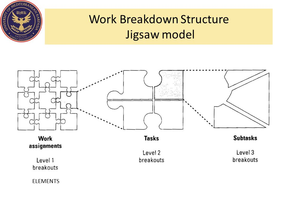 Work Breakdown Structure Jigsaw model