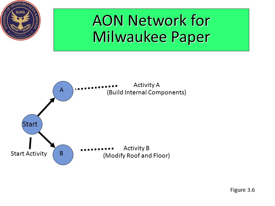 AON Network for Milwaukee Paper