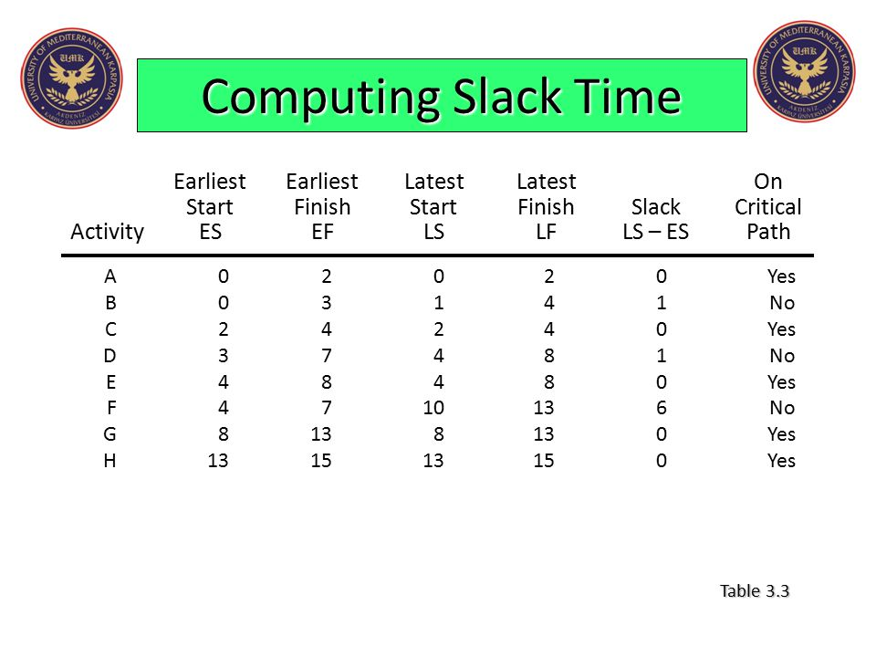Computing Slack Time Earliest Earliest Latest Latest On Start Finish Start Finish Slack Critical Activity ES EF LS LF LS – ES Path.