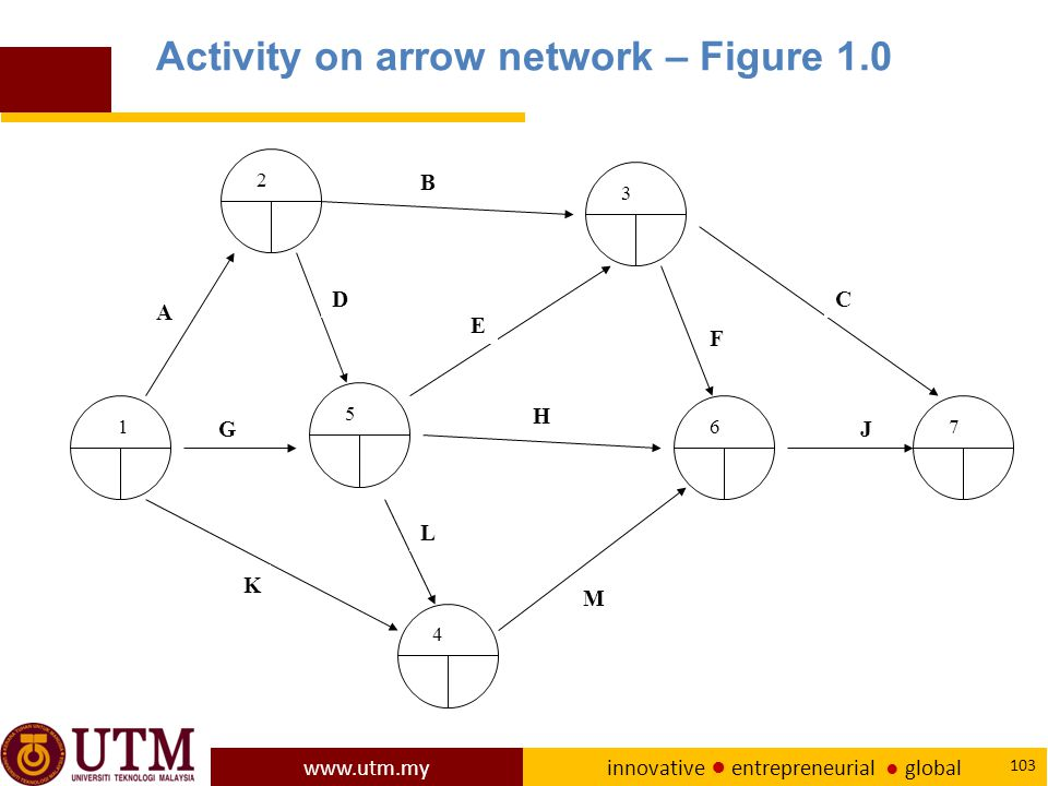 Activity on arrow network – Figure 1.0