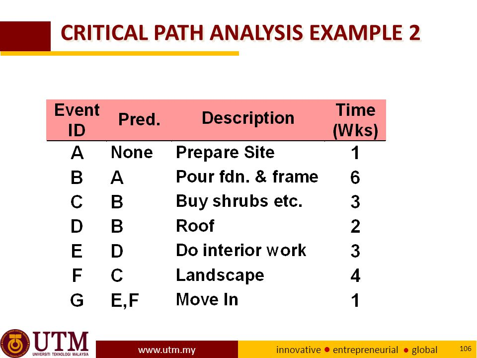 CRITICAL PATH ANALYSIS EXAMPLE 2