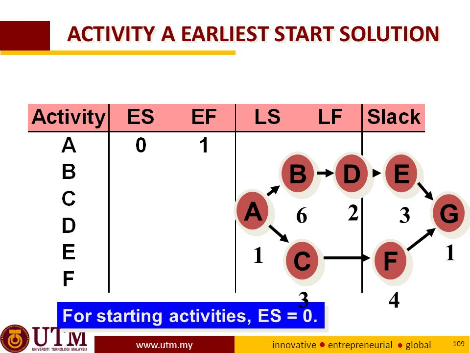 ACTIVITY A EARLIEST START SOLUTION