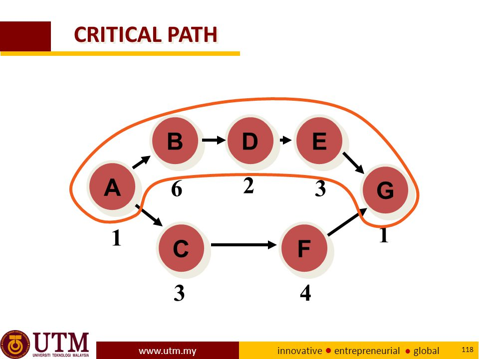 CRITICAL PATH A E D B C F G 1 6 2 3 4