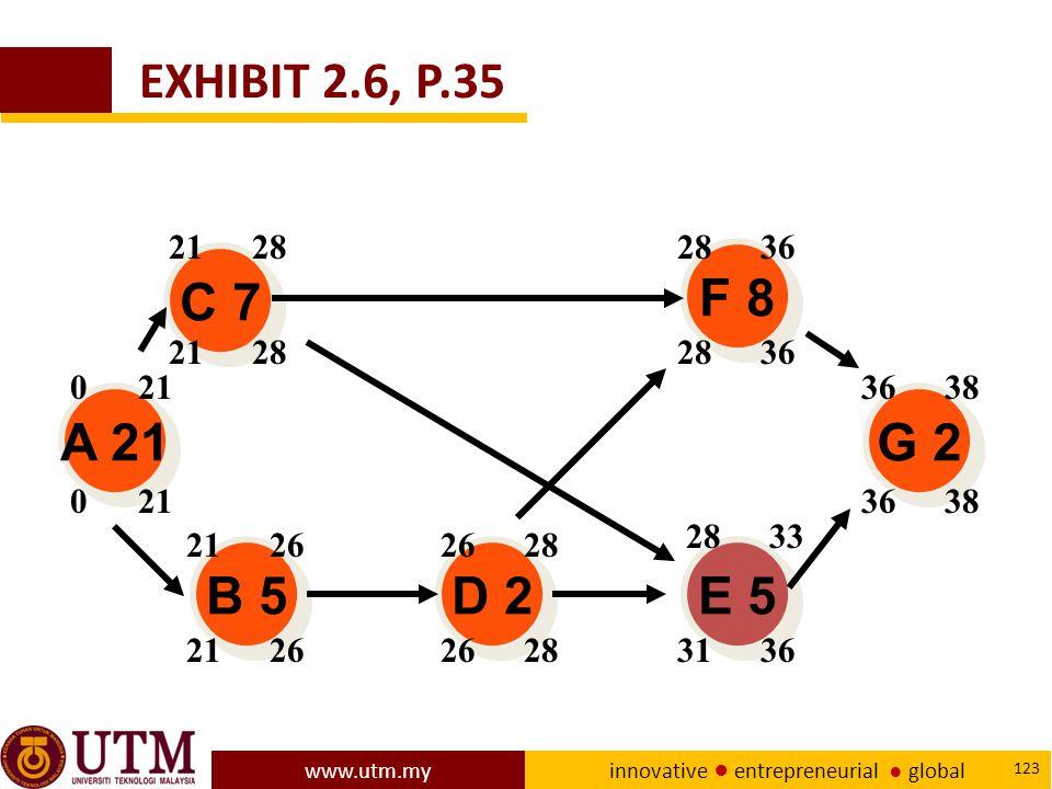 EXHIBIT 2.6, P.35 21 28. 28 36. C 7. F 8. 21 28. 28 36. 0 21. 36 38. A 21. G 2. 0 21. 36 38.
