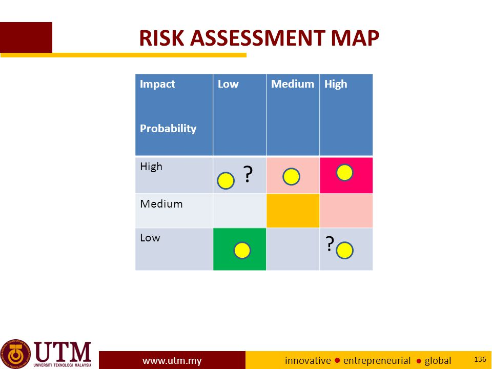 RISK ASSESSMENT MAP Impact Probability Low Medium High