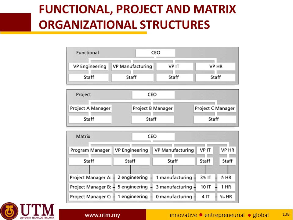 FUNCTIONAL, PROJECT AND MATRIX ORGANIZATIONAL STRUCTURES
