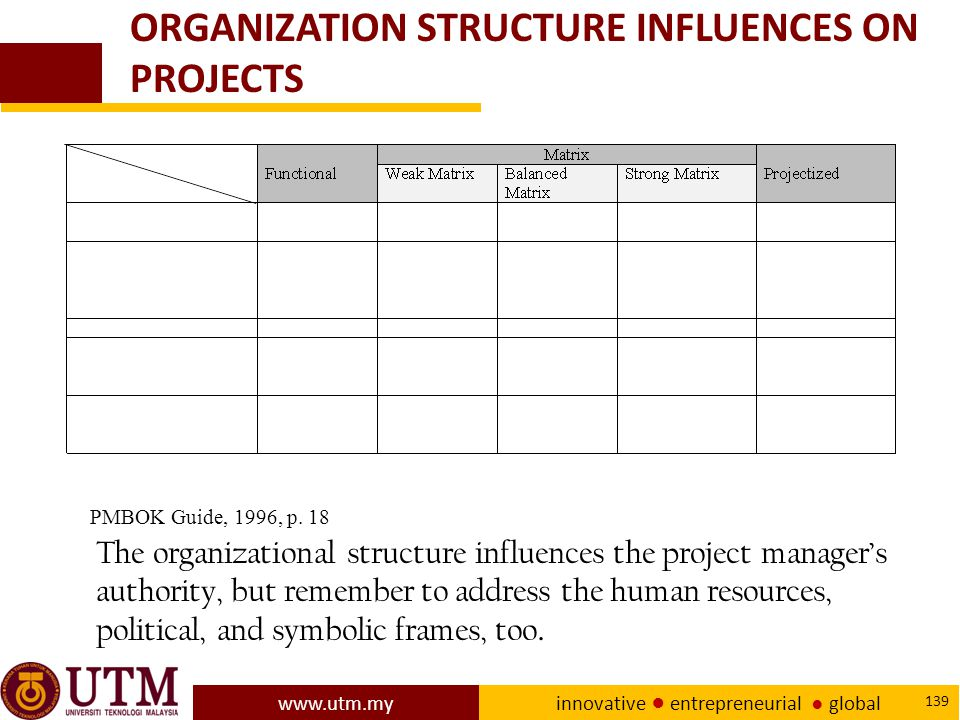 ORGANIZATION STRUCTURE INFLUENCES ON PROJECTS