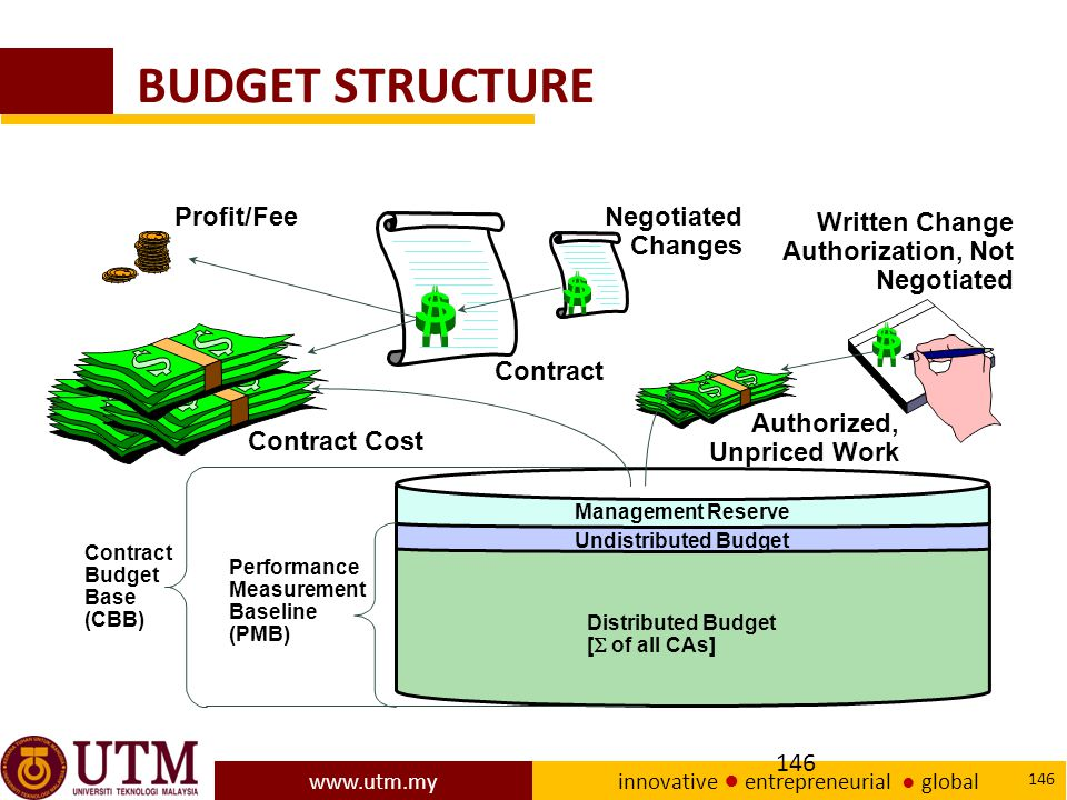 BUDGET STRUCTURE Profit/Fee Negotiated Changes