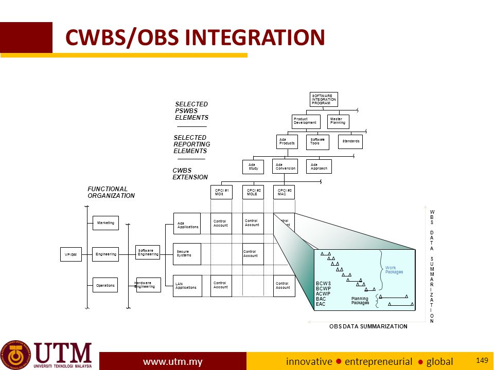 CWBS/OBS INTEGRATION SELECTED PSWBS ELEMENTS SELECTED REPORTING