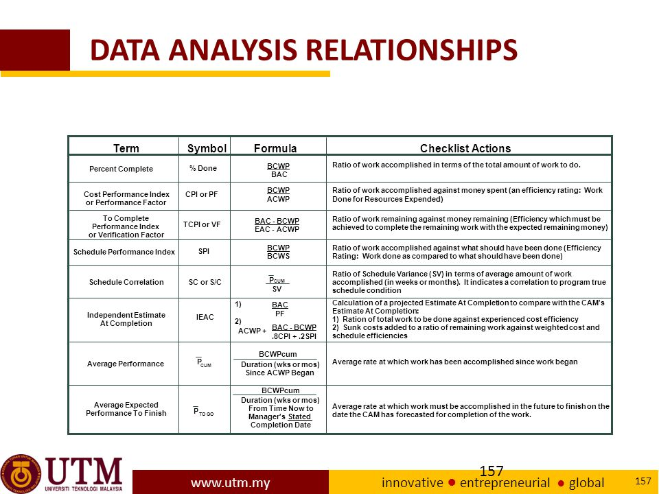 DATA ANALYSIS RELATIONSHIPS