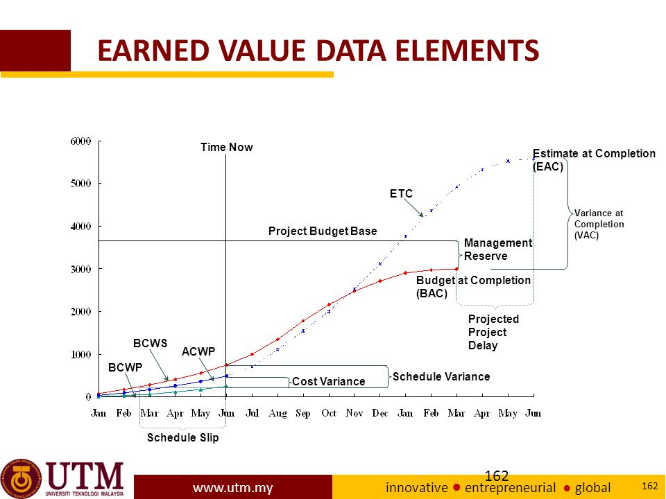 EARNED VALUE DATA ELEMENTS