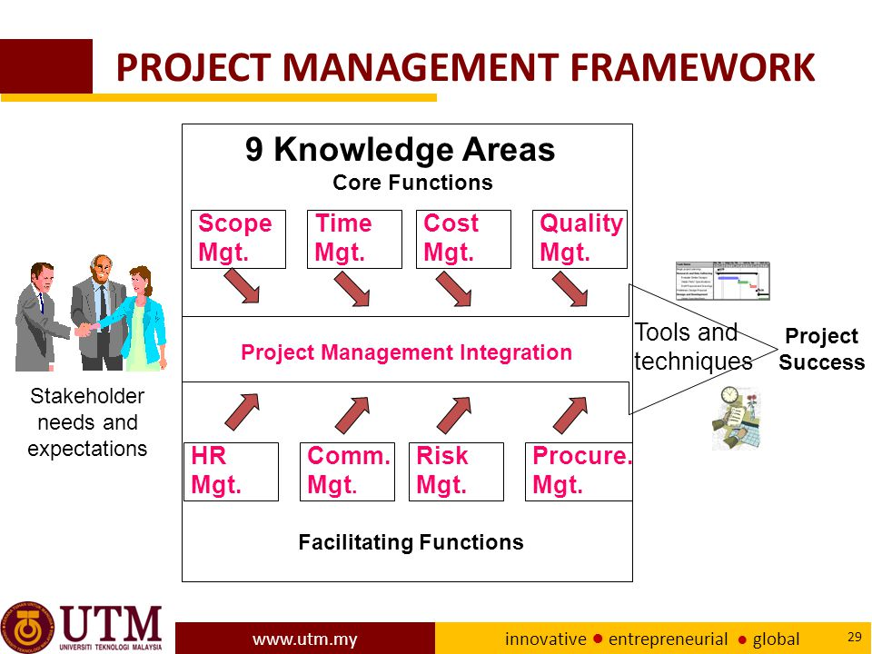 project management framework Project management framework lifecycles standards methodologies the difference between the business and technical management of the project process.